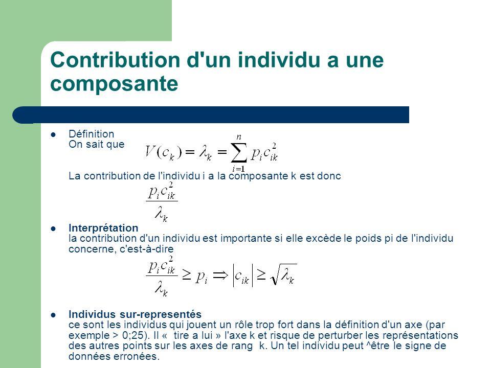 Contribution d'un individu a une composante Définition On sait que La contribution de l'individu i a la composante k est donc Interprétation la contri