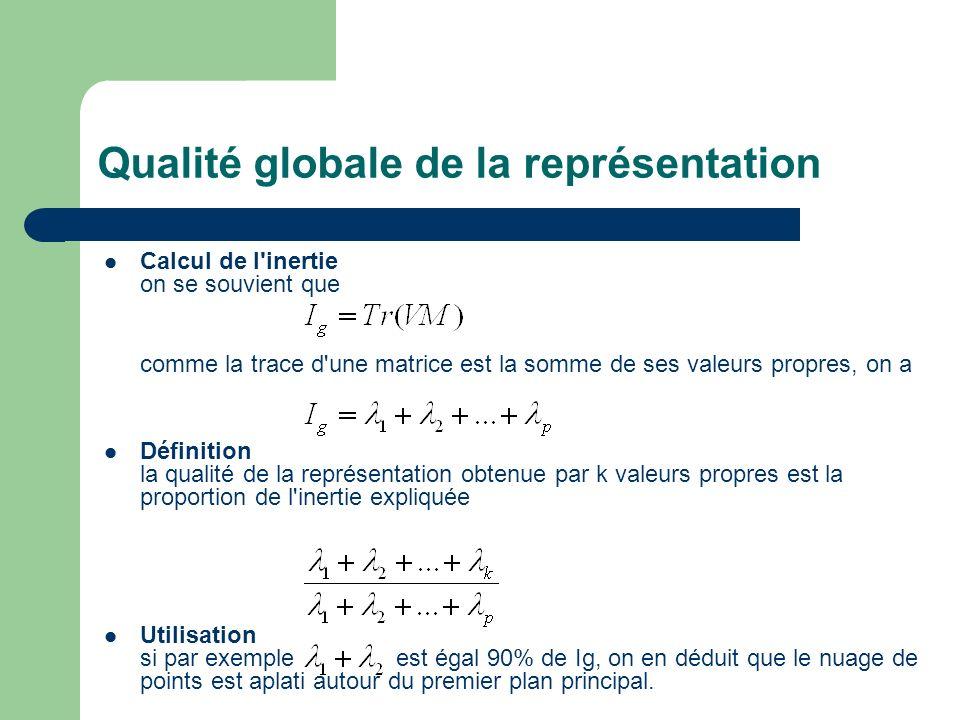 Qualité globale de la représentation Calcul de l'inertie on se souvient que comme la trace d'une matrice est la somme de ses valeurs propres, on a Déf