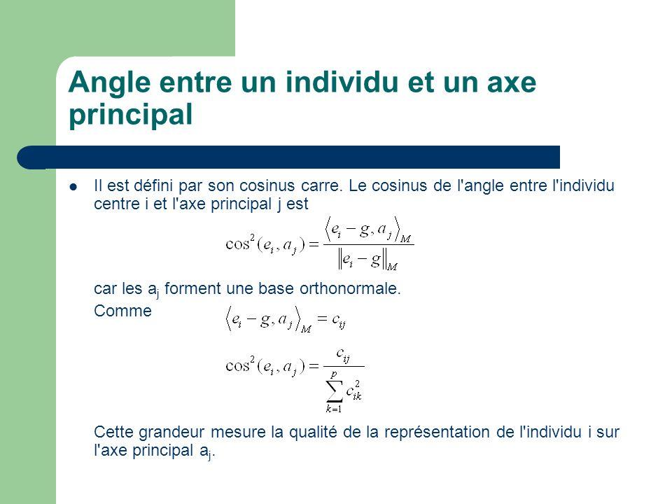 Angle entre un individu et un axe principal Il est défini par son cosinus carre. Le cosinus de l'angle entre l'individu centre i et l'axe principal j