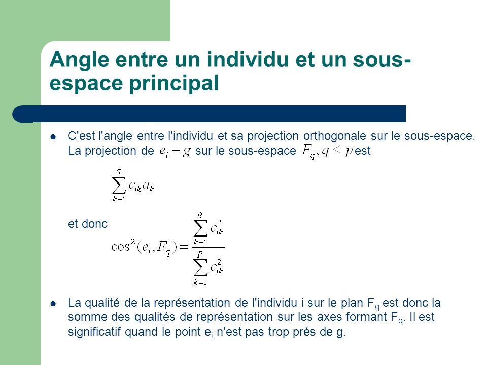 Angle entre un individu et un sous- espace principal C'est l'angle entre l'individu et sa projection orthogonale sur le sous-espace. La projection de