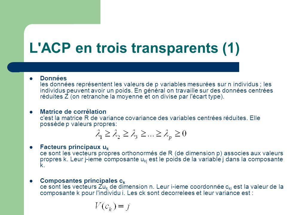 L'ACP en trois transparents (1) Données les données représentent les valeurs de p variables mesurées sur n individus ; les individus peuvent avoir un