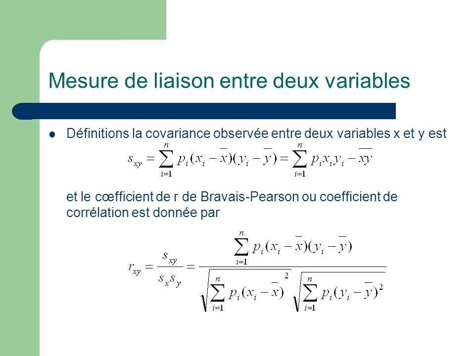 Mesure de liaison entre deux variables Définitions la covariance observée entre deux variables x et y est et le cœfficient de r de Bravais-Pearson ou