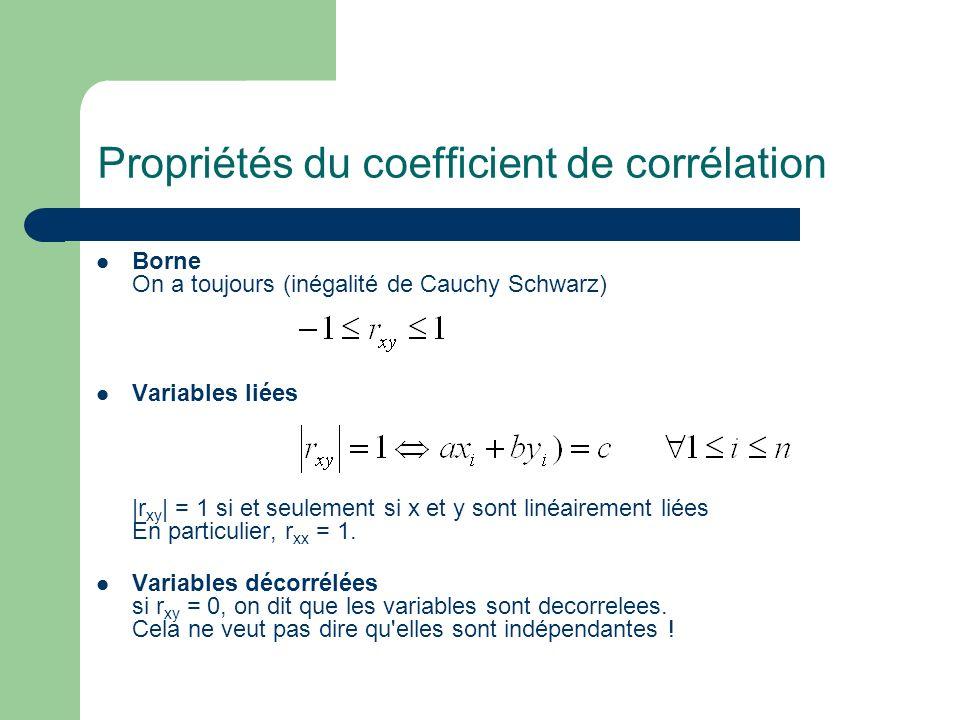 Propriétés du coefficient de corrélation Borne On a toujours (inégalité de Cauchy Schwarz) Variables liées |r xy | = 1 si et seulement si x et y sont