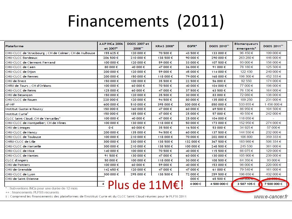 Financements (2011) www.e-cancer.fr Plus de 11M!