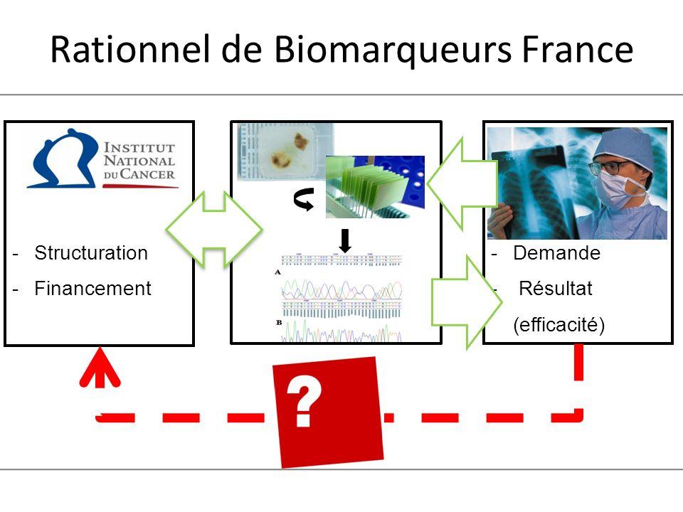 Rationnel de Biomarqueurs France -Structuration -Financement -Demande - Résultat (efficacité)