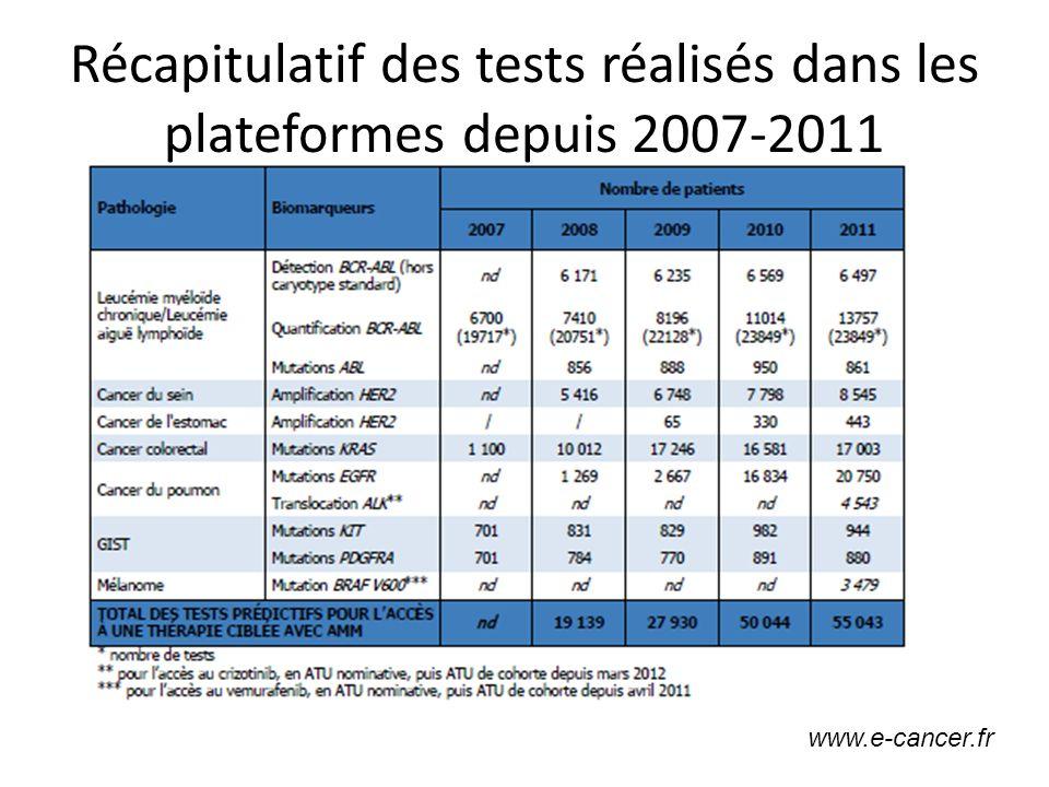 Récapitulatif des tests réalisés dans les plateformes depuis 2007-2011 www.e-cancer.fr