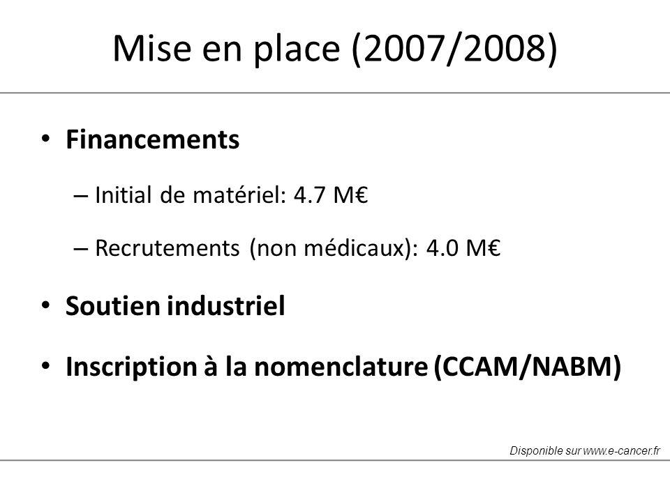 Mise en place (2007/2008) Financements – Initial de matériel: 4.7 M – Recrutements (non médicaux): 4.0 M Soutien industriel Inscription à la nomenclature (CCAM/NABM) Disponible sur www.e-cancer.fr