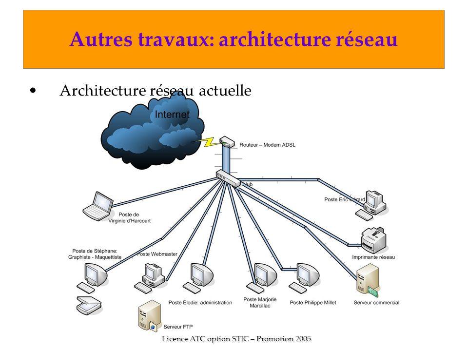Licence ATC option STIC – Promotion 2005 Autres travaux: architecture réseau Architecture réseau actuelle