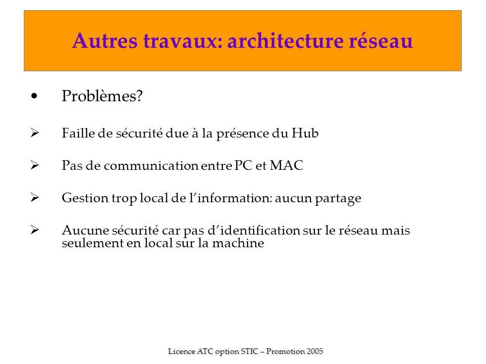Problèmes? Faille de sécurité due à la présence du Hub Pas de communication entre PC et MAC Gestion trop local de linformation: aucun partage Aucune s