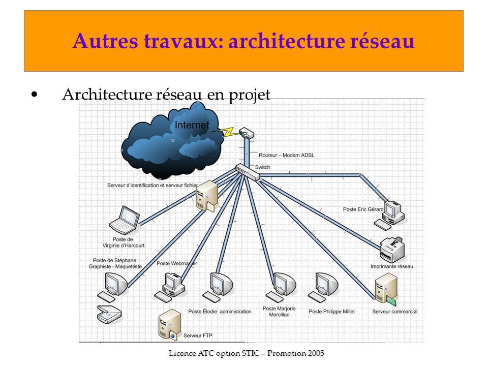 Licence ATC option STIC – Promotion 2005 Autres travaux: architecture réseau Architecture réseau en projet