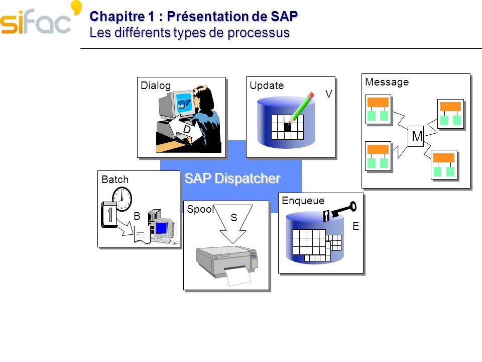 Chapitre 1 : Présentation de SAP Les différents types de processus Dialog D SAP Dispatcher Batch Spool Update S 12 9 6 3 11 1 75 84 210 B M Message V