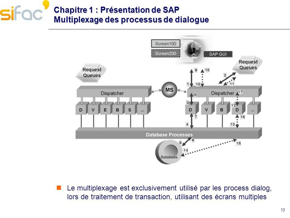 13 Chapitre 1 : Présentation de SAP Multiplexage des processus de dialogue Le multiplexage est exclusivement utilisé par les process dialog, lors de t