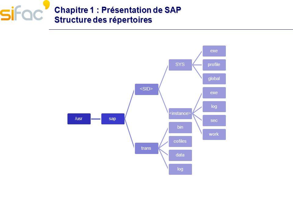Chapitre 1 : Présentation de SAP Structure des répertoires /usrsap SYSexeprofileglobal exelogsecworktransbincofilesdatalog