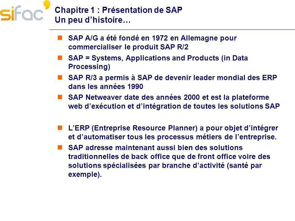 Chapitre 1 : Présentation de SAP Un peu dhistoire… SAP A/G a été fondé en 1972 en Allemagne pour commercialiser le produit SAP R/2 SAP = Systems, Appl