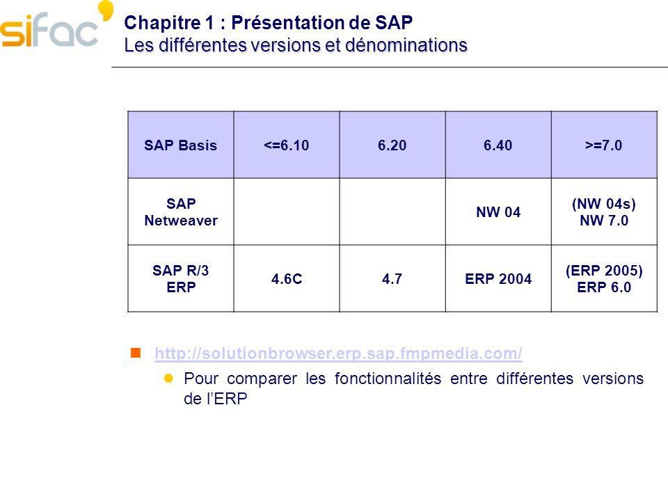 http://solutionbrowser.erp.sap.fmpmedia.com/ Pour comparer les fonctionnalités entre différentes versions de lERP SAP Basis<=6.106.206.40>=7.0 SAP Net