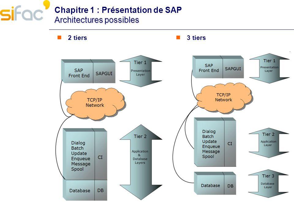 Architectures possibles Chapitre 1 : Présentation de SAP Architectures possibles 2 tiers 3 tiers