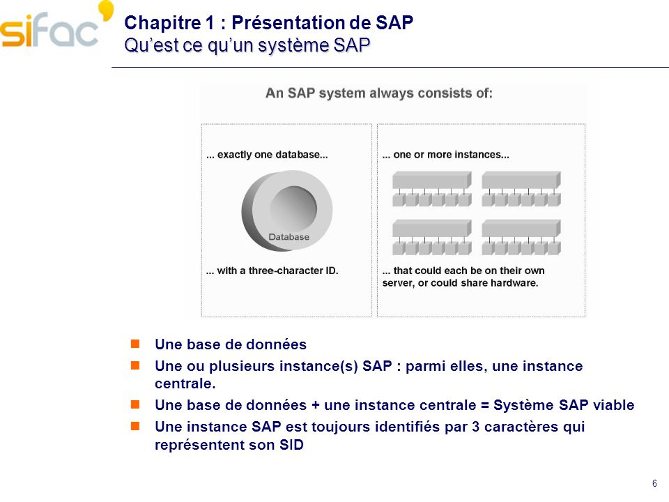 6 Quest ce quun système SAP Chapitre 1 : Présentation de SAP Quest ce quun système SAP Une base de données Une ou plusieurs instance(s) SAP : parmi el