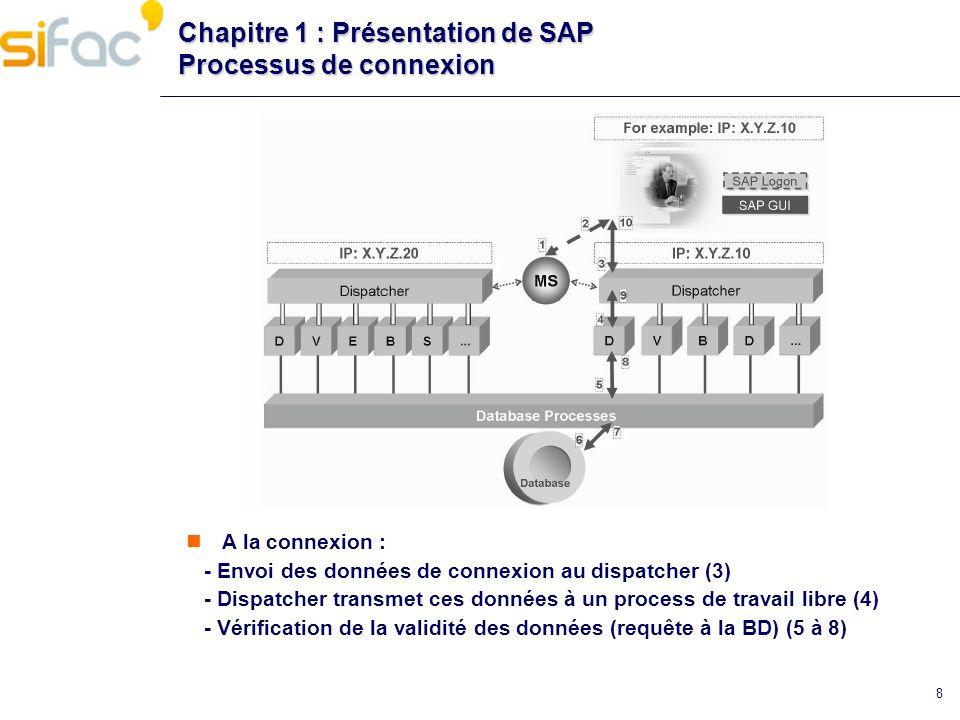 9 Chapitre 1 : Présentation de SAP Message server et Dispatcher Message server Un et un seul par système Situé sur la centrale instance Il permet léchange de données entre les différents serveurs dapplication Répartit les connexions entre les différents serveurs Dispatcher Un par serveur dapplication Interface entre SAP GUI et les processus du serveur dapplication Répartition de la charge entre les différents processus Gestion de la mémoire partagée