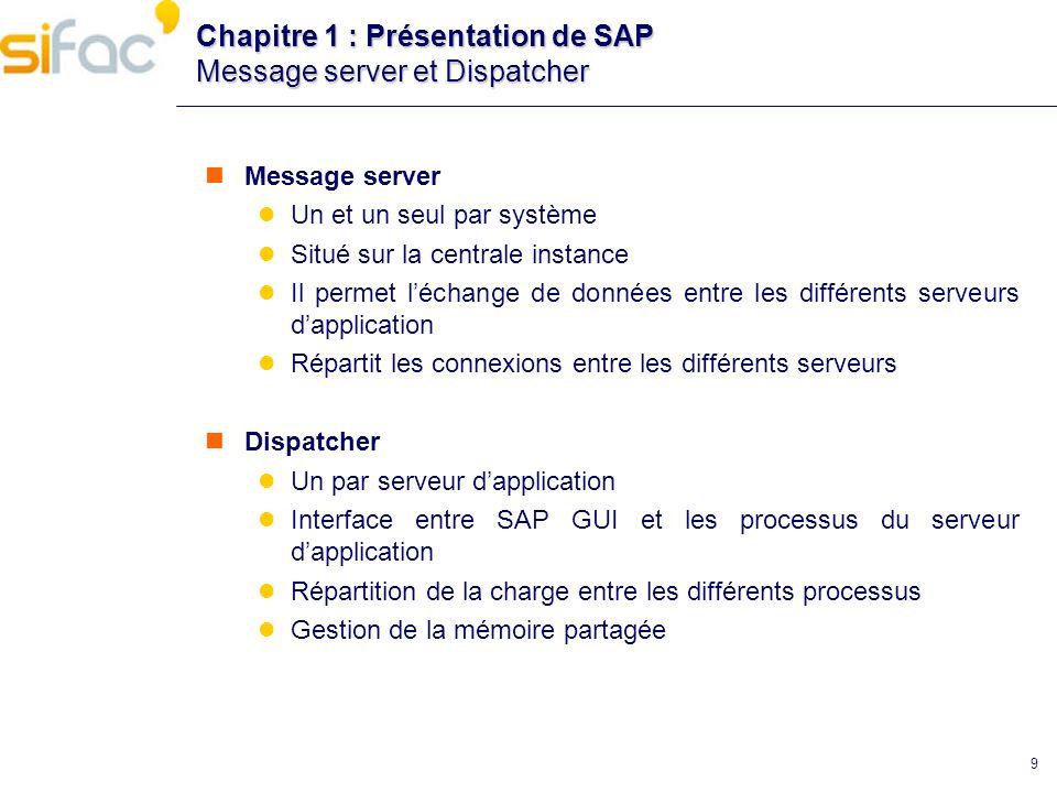 Chapitre 1 : Présentation de SAP Les différents types de processus Dialog D SAP Dispatcher Batch Spool Update S 12 9 6 3 11 1 75 84 210 B M Message V Enqueue E