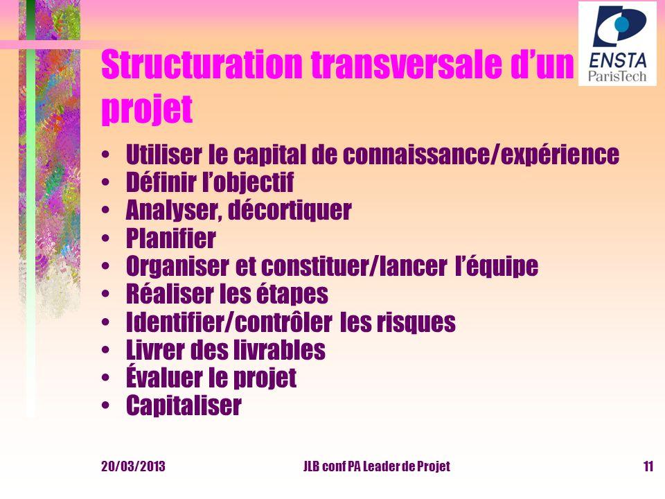 20/03/2013JLB conf PA Leader de Projet Structuration transversale dun projet Utiliser le capital de connaissance/expérience Définir lobjectif Analyser