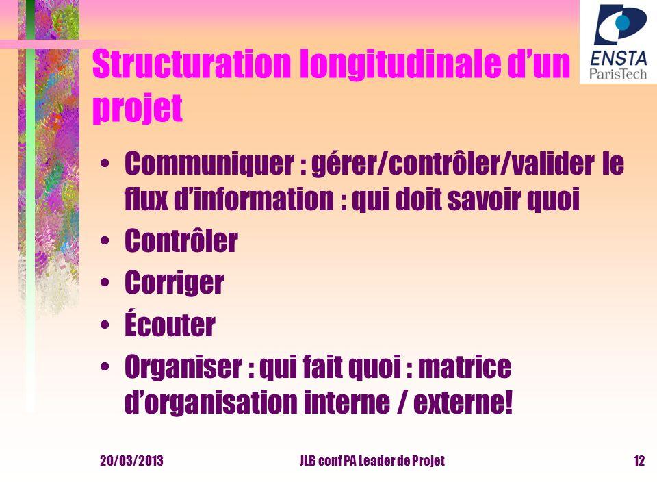 20/03/2013JLB conf PA Leader de Projet Structuration longitudinale dun projet Communiquer : gérer/contrôler/valider le flux dinformation : qui doit sa