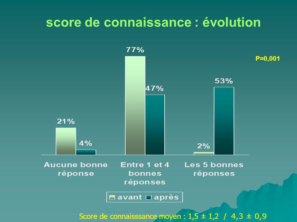 score de connaissance : évolution P=0,001 Score de connaisssance moyen : 1,5 ± 1,2 / 4,3 ± 0,9