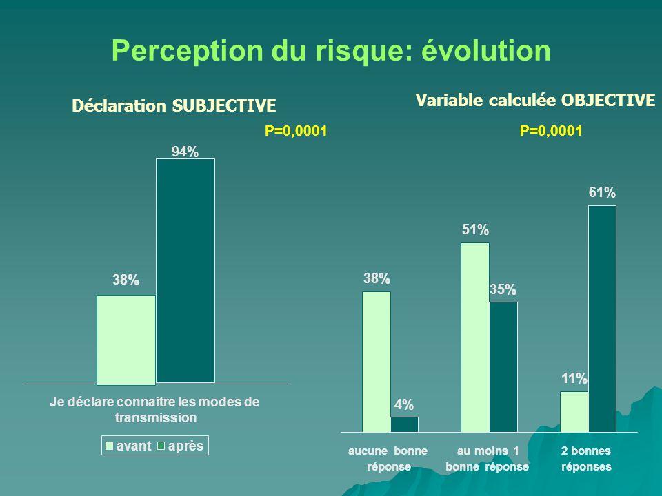 Perception du risque: évolution Déclaration SUBJECTIVE Variable calculée OBJECTIVE P=0,0001 38% 94% Je déclare connaitre les modes de transmission avantaprès 38% 11% 4% 35% 61% 51% aucune bonne réponse au moins 1 bonne réponse 2 bonnes réponses