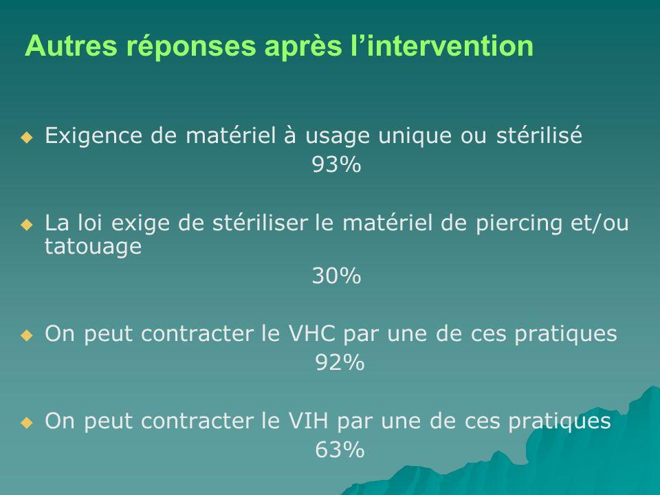 Exigence de matériel à usage unique ou stérilisé 93% La loi exige de stériliser le matériel de piercing et/ou tatouage 30% On peut contracter le VHC par une de ces pratiques 92% On peut contracter le VIH par une de ces pratiques 63% Autres réponses après lintervention