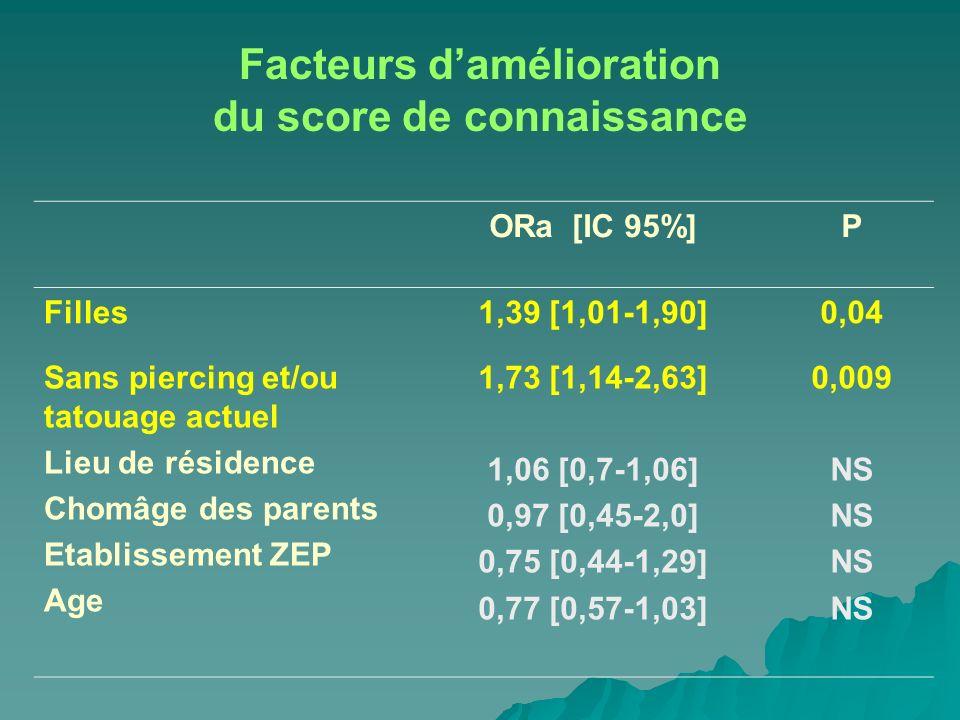 Facteurs damélioration du score de connaissance ORa [IC 95%]P Filles1,39 [1,01-1,90]0,04 Sans piercing et/ou tatouage actuel Lieu de résidence Chomâge