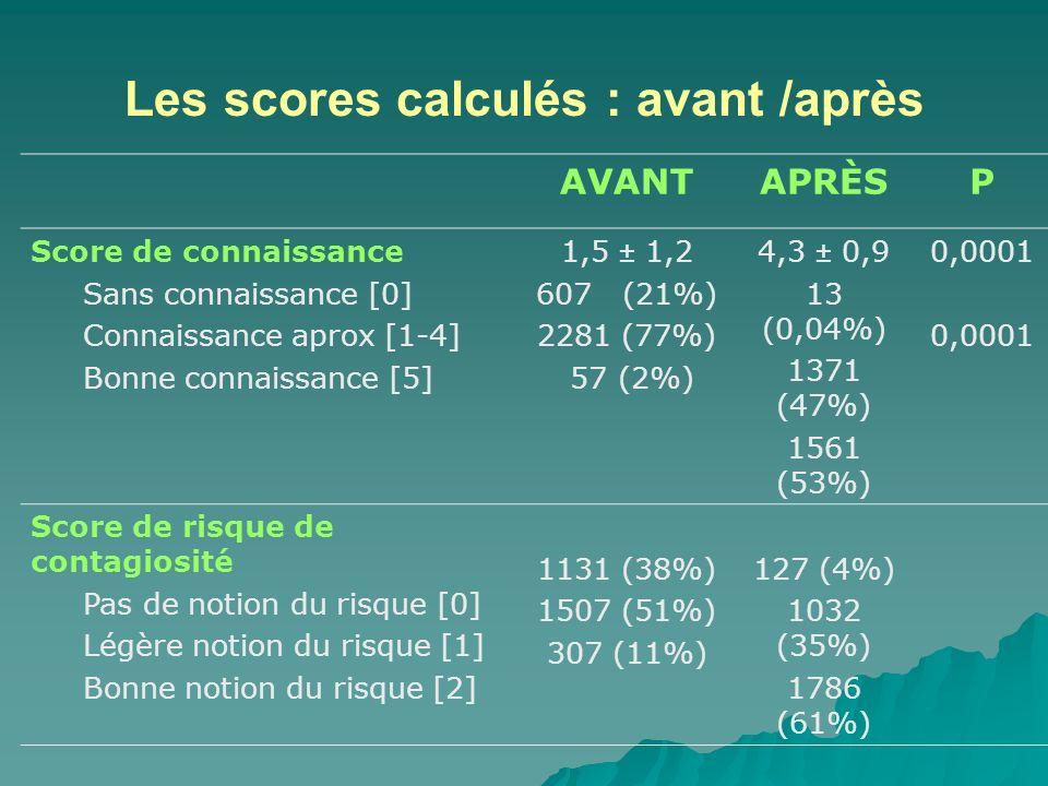 Les scores calculés : avant /après AVANTAPRÈSP Score de connaissance Sans connaissance [0] Connaissance aprox [1-4] Bonne connaissance [5] 1,5 ± 1,2 607 (21%) 2281 (77%) 57 (2%) 4,3 ± 0,9 13 (0,04%) 1371 (47%) 1561 (53%) 0,0001 Score de risque de contagiosité Pas de notion du risque [0] Légère notion du risque [1] Bonne notion du risque [2] 1131 (38%) 1507 (51%) 307 (11%) 127 (4%) 1032 (35%) 1786 (61%)