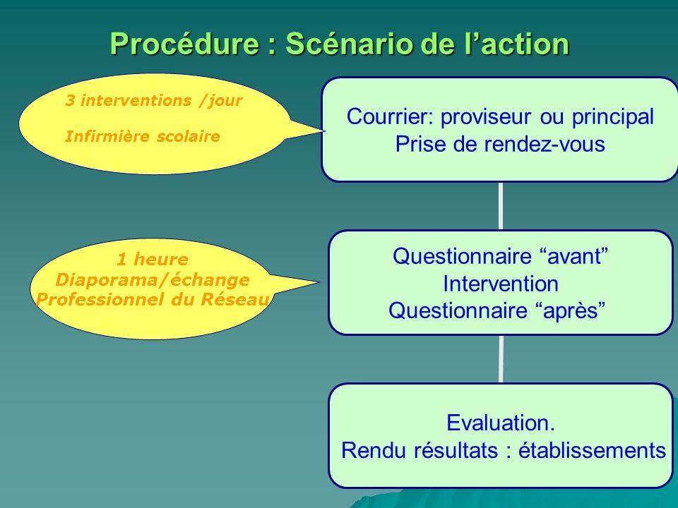 Procédure : Scénario de laction Courrier: proviseur ou principal Prise de rendez-vous Questionnaire avant Intervention Questionnaire après Evaluation.