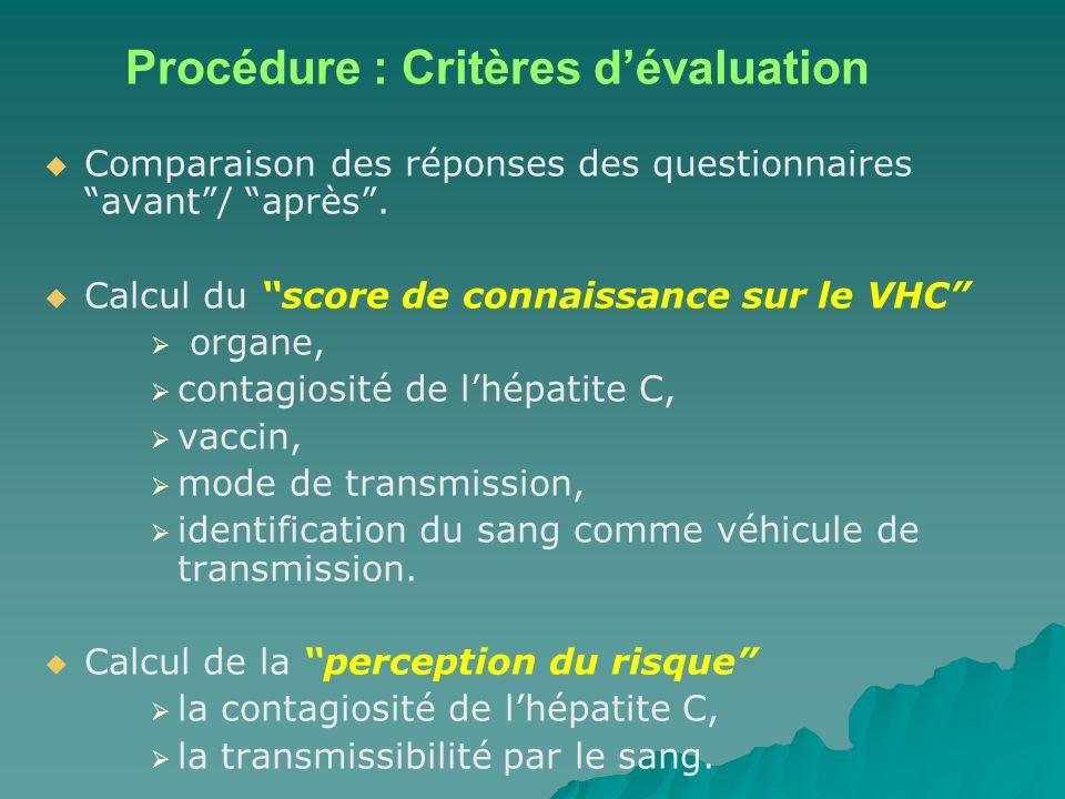 Procédure : Critères dévaluation Comparaison des réponses des questionnaires avant/ après. Calcul du score de connaissance sur le VHC organe, contagio