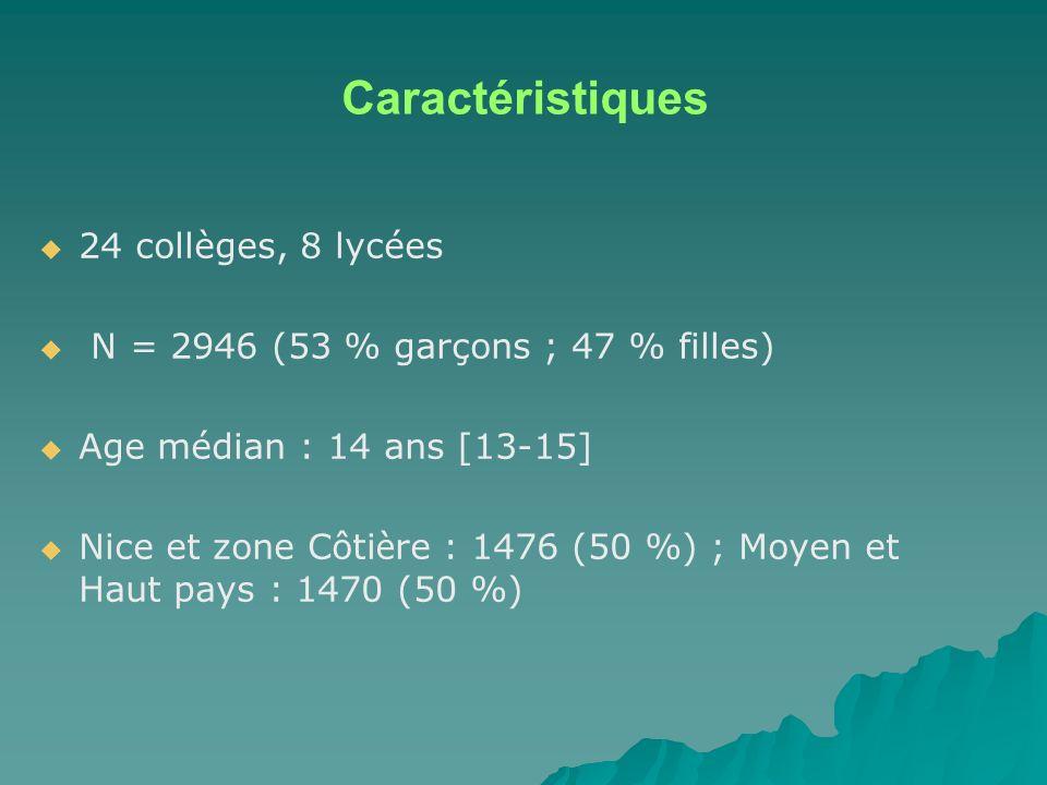 Caractéristiques 24 collèges, 8 lycées N = 2946 (53 % garçons ; 47 % filles) Age médian : 14 ans [13-15] Nice et zone Côti è re : 1476 (50 %) ; Moyen et Haut pays : 1470 (50 %)