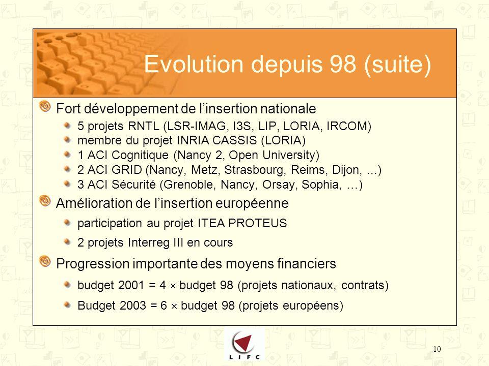 10 Evolution depuis 98 (suite) Fort développement de linsertion nationale 5 projets RNTL (LSR-IMAG, I3S, LIP, LORIA, IRCOM) membre du projet INRIA CASSIS (LORIA) 1 ACI Cognitique (Nancy 2, Open University) 2 ACI GRID (Nancy, Metz, Strasbourg, Reims, Dijon,...) 3 ACI Sécurité (Grenoble, Nancy, Orsay, Sophia, …) Amélioration de linsertion européenne participation au projet ITEA PROTEUS 2 projets Interreg III en cours Progression importante des moyens financiers budget 2001 = 4 budget 98 (projets nationaux, contrats) Budget 2003 = 6 budget 98 (projets européens)