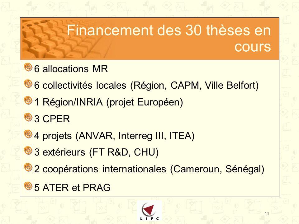 11 Financement des 30 thèses en cours 6 allocations MR 6 collectivités locales (Région, CAPM, Ville Belfort) 1 Région/INRIA (projet Européen) 3 CPER 4 projets (ANVAR, Interreg III, ITEA) 3 extérieurs (FT R&D, CHU) 2 coopérations internationales (Cameroun, Sénégal) 5 ATER et PRAG