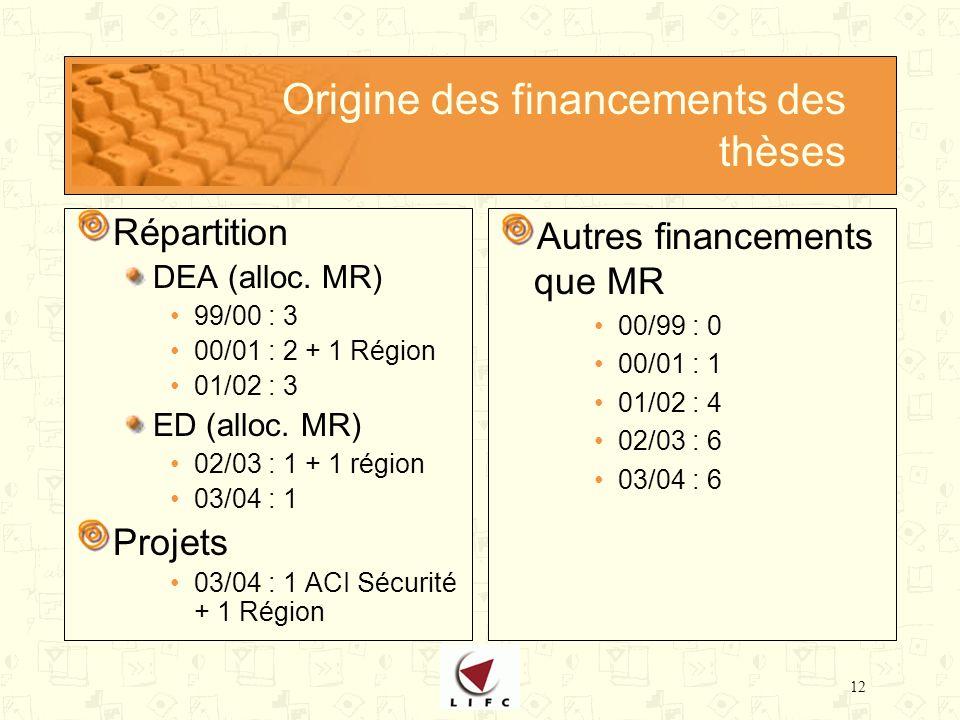 12 Origine des financements des thèses Répartition DEA (alloc.