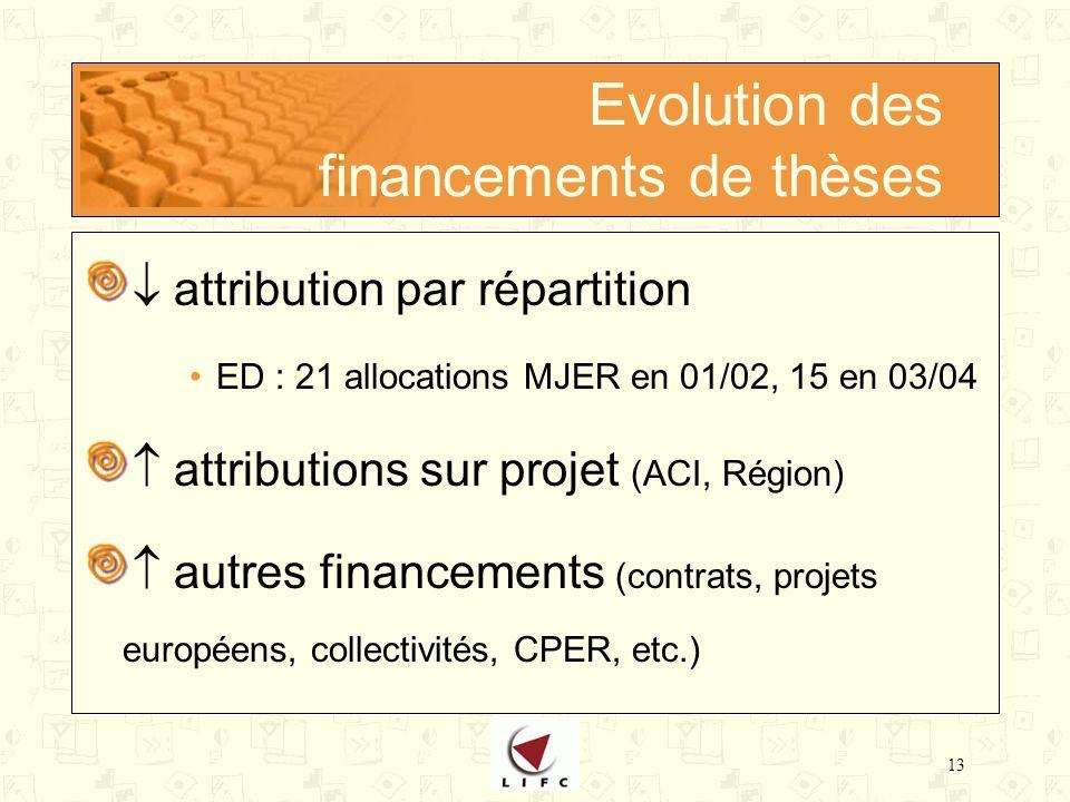 13 Evolution des financements de thèses attribution par répartition ED : 21 allocations MJER en 01/02, 15 en 03/04 attributions sur projet (ACI, Région) autres financements (contrats, projets européens, collectivités, CPER, etc.)