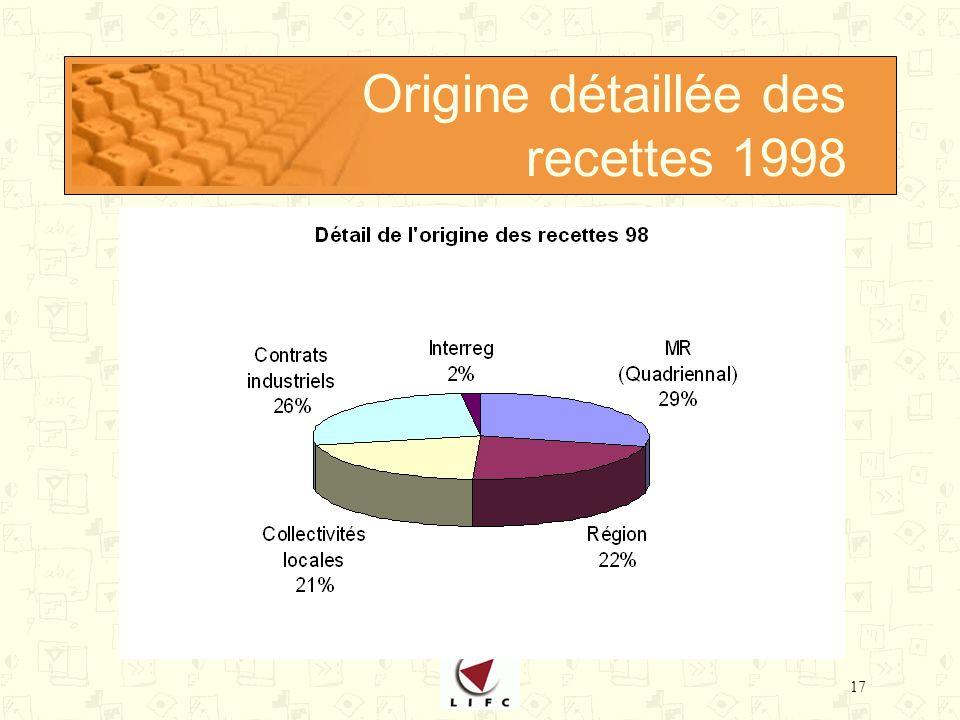 17 Origine détaillée des recettes 1998