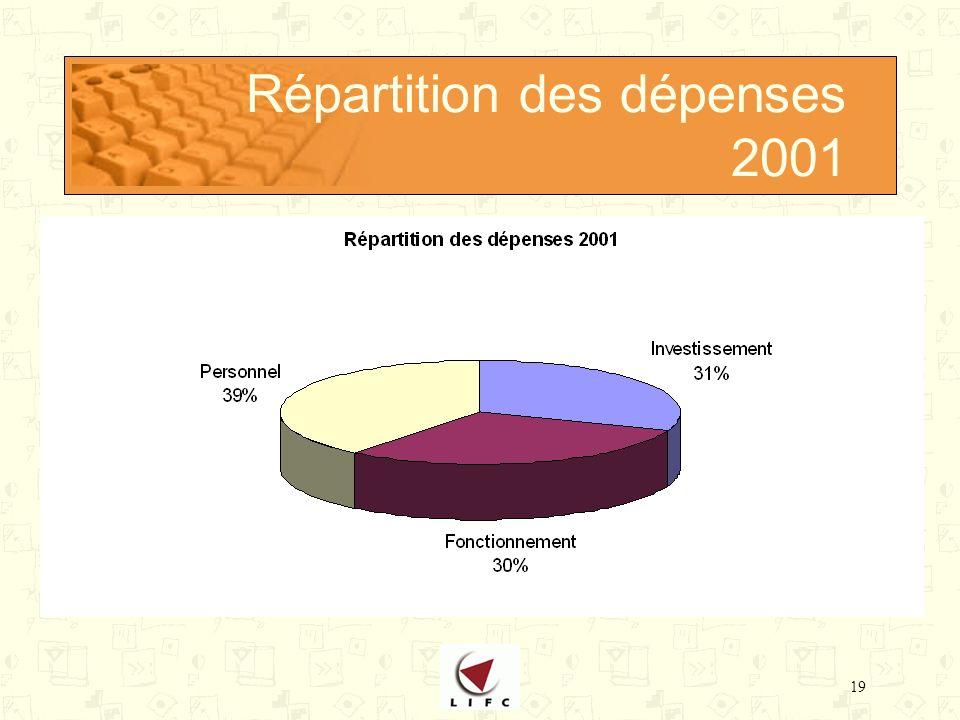 19 Répartition des dépenses 2001
