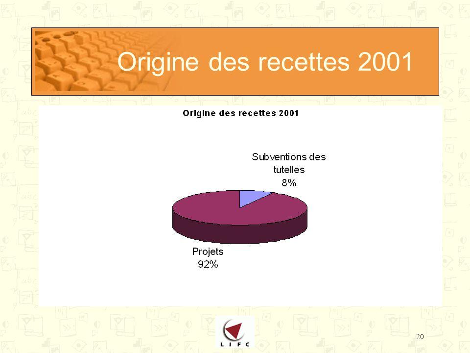 20 Origine des recettes 2001