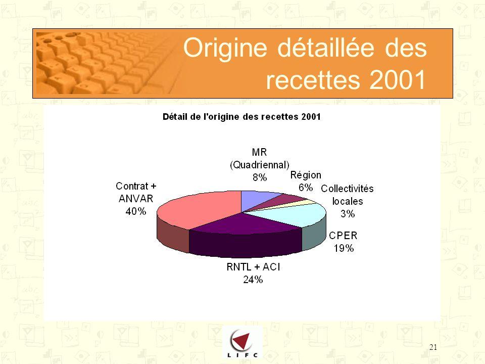 21 Origine détaillée des recettes 2001