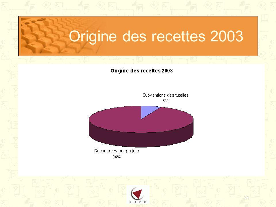 24 Origine des recettes 2003