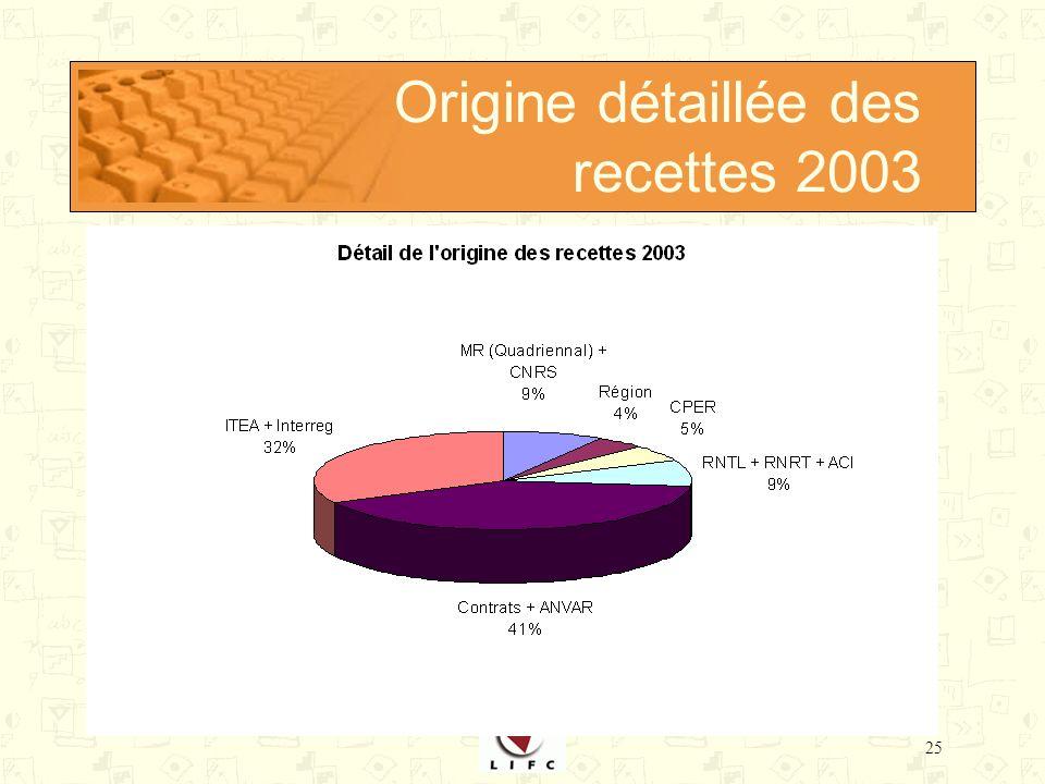 25 Origine détaillée des recettes 2003