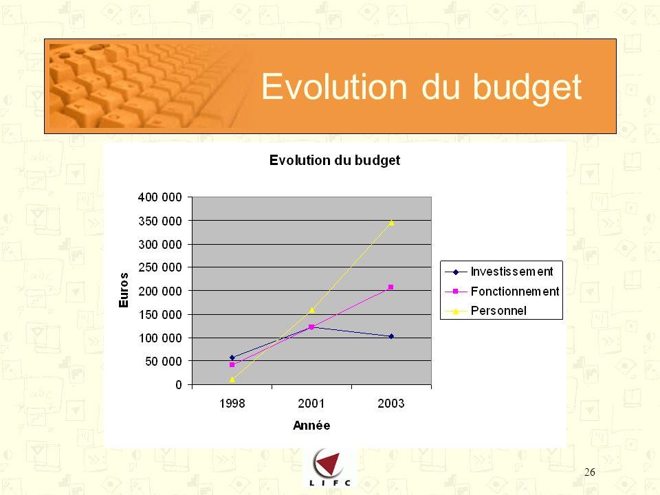26 Evolution du budget