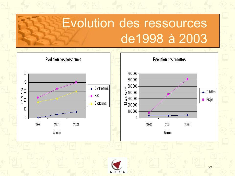 27 Evolution des ressources de1998 à 2003