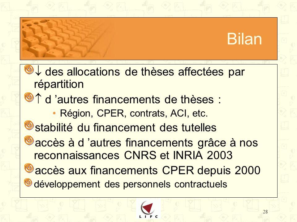 28 Bilan des allocations de thèses affectées par répartition d autres financements de thèses : Région, CPER, contrats, ACI, etc.