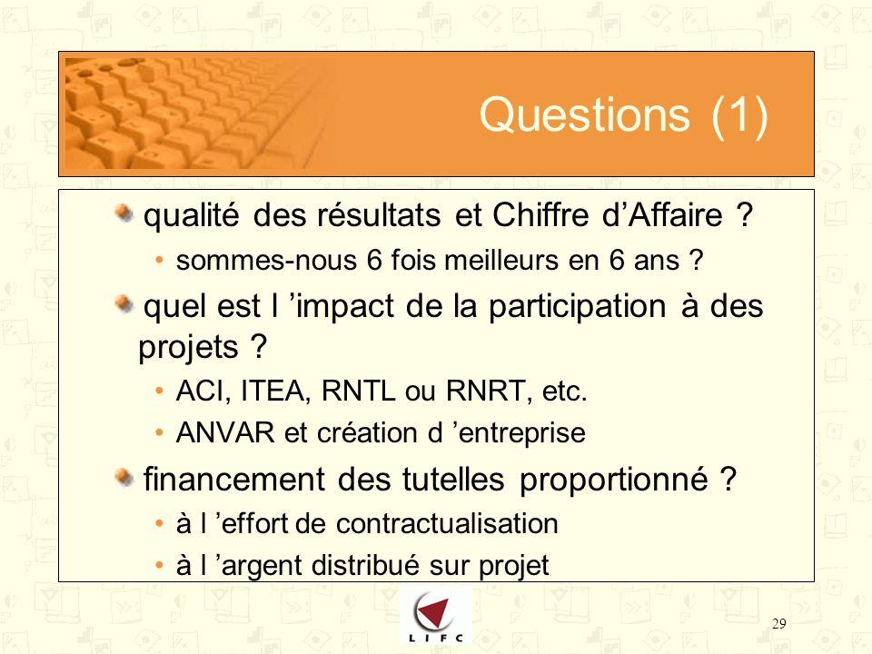 29 Questions (1) qualité des résultats et Chiffre dAffaire .