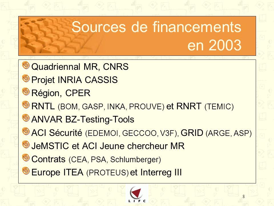 8 Sources de financements en 2003 Quadriennal MR, CNRS Projet INRIA CASSIS Région, CPER RNTL (BOM, GASP, INKA, PROUVE) et RNRT (TEMIC) ANVAR BZ-Testing-Tools ACI Sécurité (EDEMOI, GECCOO, V3F), GRID (ARGE, ASP) JeMSTIC et ACI Jeune chercheur MR Contrats (CEA, PSA, Schlumberger) Europe ITEA (PROTEUS) et Interreg III