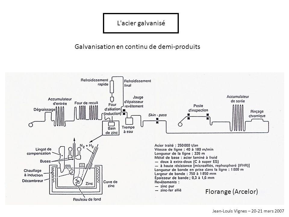Jean-Louis Vignes – 20-21 mars 2007 L'acier galvanisé Galvanisation en continu de demi-produits Florange (Arcelor)