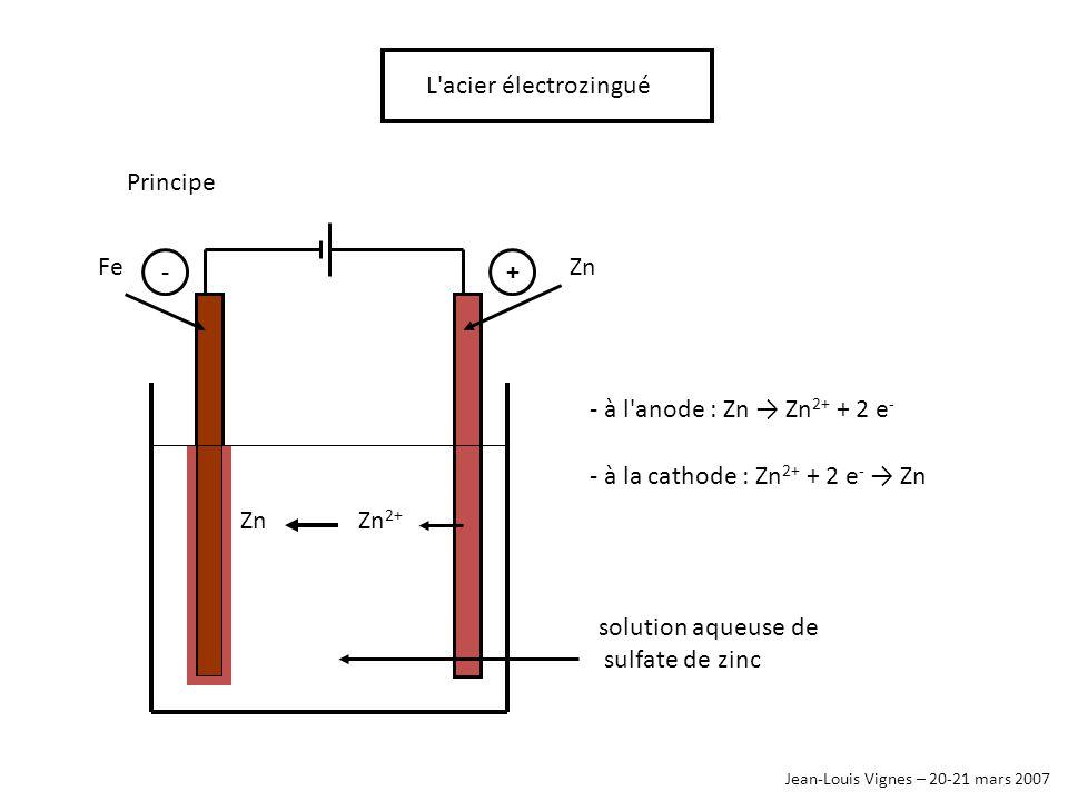 Jean-Louis Vignes – 20-21 mars 2007 L'acier électrozingué Principe ZnFe Zn 2+ Zn +- solution aqueuse de sulfate de zinc - à l'anode : Zn Zn 2+ + 2 e -